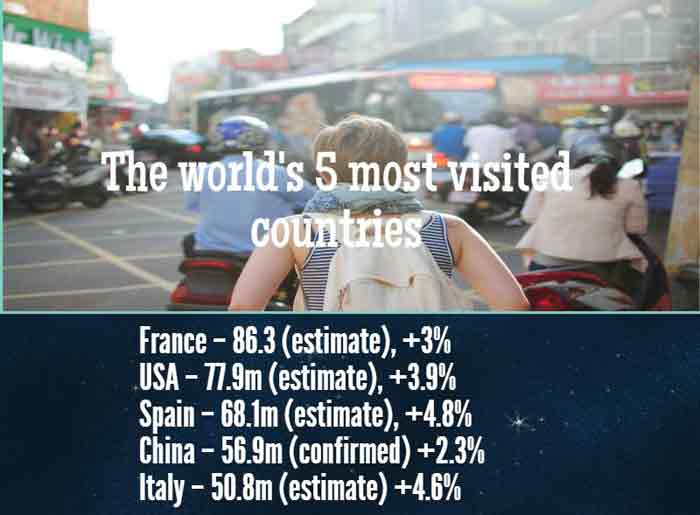 Highest Visited Tourist country